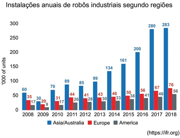 Instalações anuais de robôs industriais segundo regiões