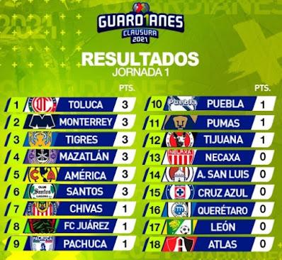 resultados fecha 1 2021 liga mx