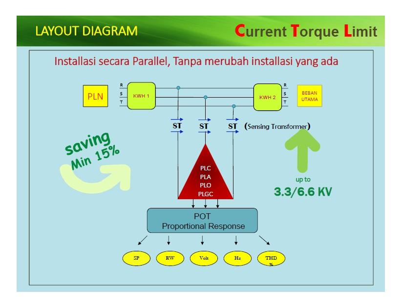 Jual Alat Penghemat Energi Listrik Skala Besar Di Batam 20521a30ad