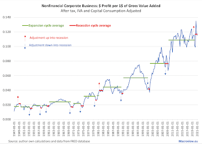 8/6/21: This Recession Is Different: Corporate Profits Boom