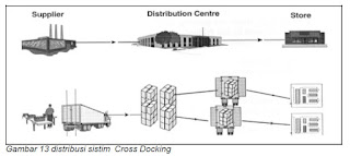 Distribusi Sistim Cross Docking