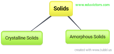 CBSE Class 12 - Chemistry - Chapter 1 - Solid State - Crystalline vs Amorphous Solids (#cbseNotes)