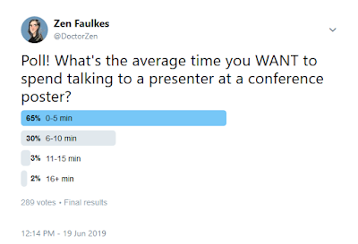 Poll results: 0-5 minutes, 65%. 6-10 minutes, 30%. More than 10 minutes, 5%. 289 votes.