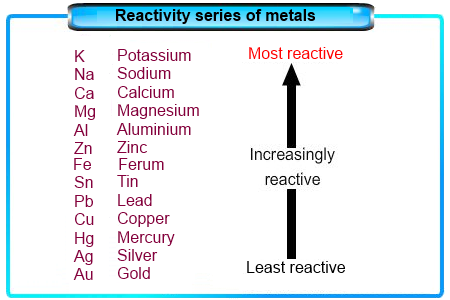 Just what are this the majority reactive metals regarding for you to that material exercise series?