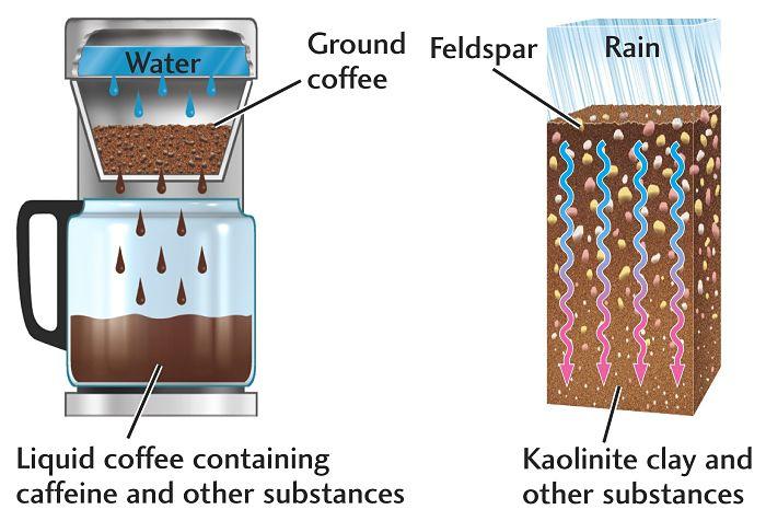 El colado del café es una extracción sólido-líquido