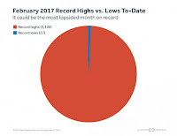 Record highs are outpacing record lows in February 2017 at a record-setting pace. (Credit: climatecentral.org) Click to Enlarge.