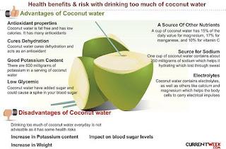 air buah kelapa untik kesehatan
