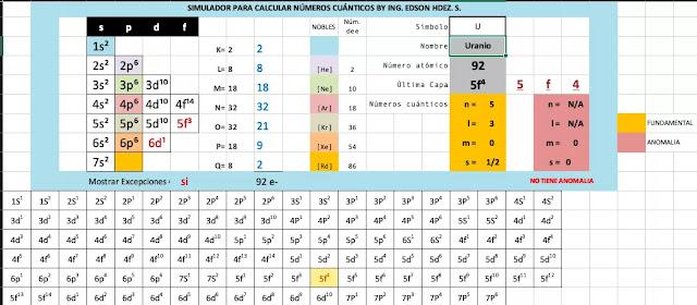 números cuántico calculadora