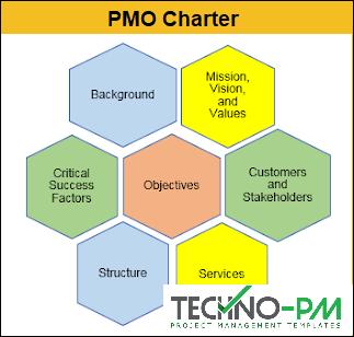 PMO Charter, PMO Charter Template