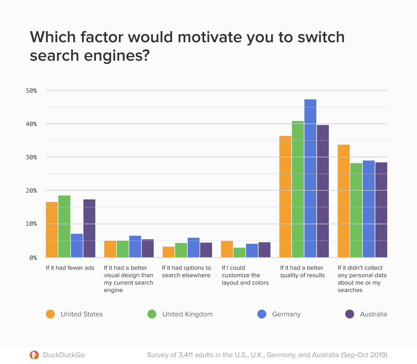 Majority of Internet Users Will Prefer Alternate Search Engines If Given Better Privacy and Quality, Says DuckduckGo Study