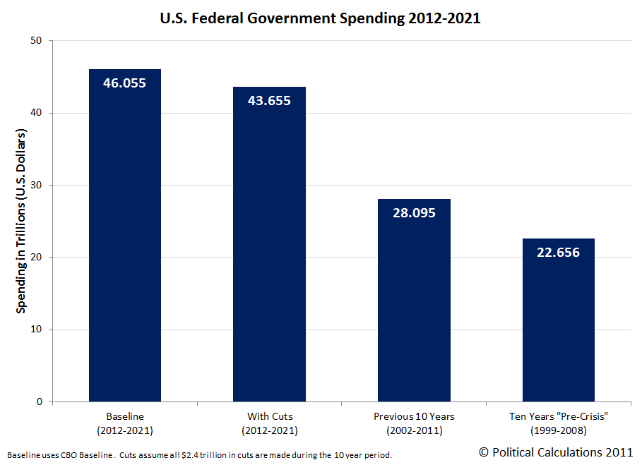 U.S. Federal Government Spending 2012-2021