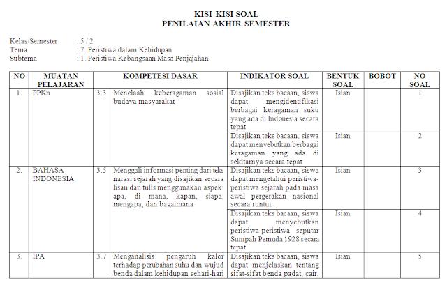 Kisi-kisi soal harian kelas 5 SD/MI: Tema 7