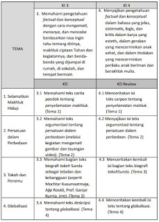 KI-KD K 13 Bahasa Sunda SD/MI Kelas VI, https://bloggoeroe.blogspot.com/