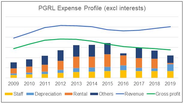 PRGL profit vs expenses profile