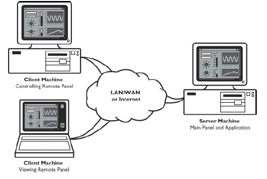 Gambar 3 83 Client Server Webpublish (sumber : jurnal labview webpublish )