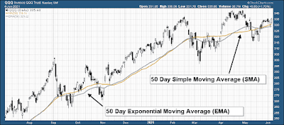 EMA vs SMA Simple Exponential Moving Average
