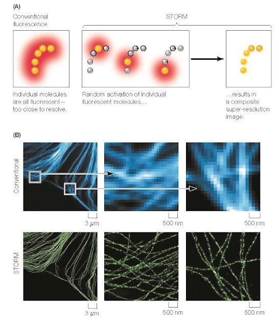 Super-resolution micro scopy