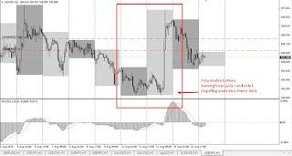 double bottom chart pattern on USDJPY