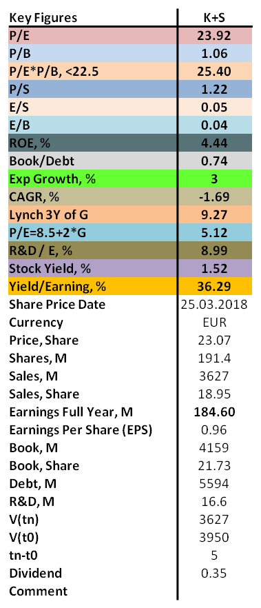 Contrarian analysis of K+S 2018 with P/E, P/B, ROE as well as dividend.