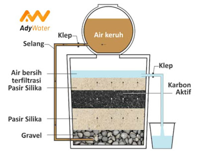 metode filter air, cara pemasangan filter air, urutan pemasangan filter air