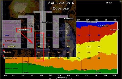 Bảng chỉ số về kinh tế tài chính trong timeline Age of Empires