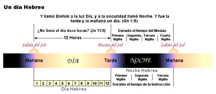calendario hebreo 5773