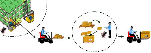 Icono De Ubicacion Icono De Ubicacion Carta Lápiz Png Y: Recibo Y Despacho De Mercancías: Recibo Y Despacho De