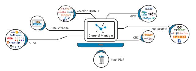 Channel Manager Sistema de Reservas