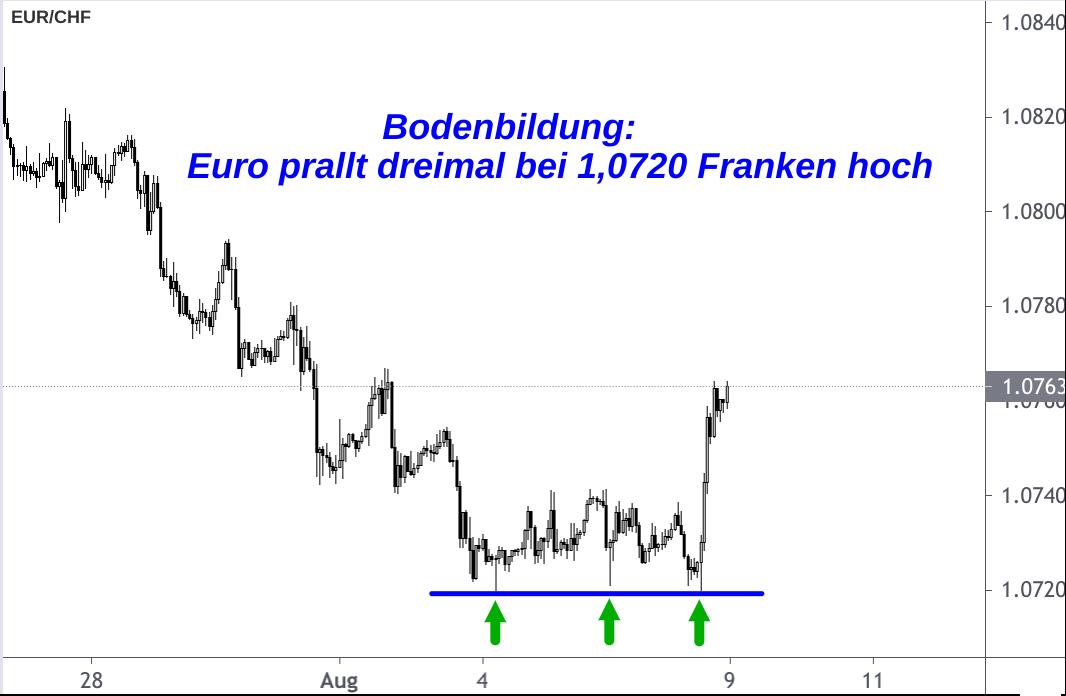 EUR/CHF-Kurs 1-Stunden-Chart Bodenbildung 1,0720