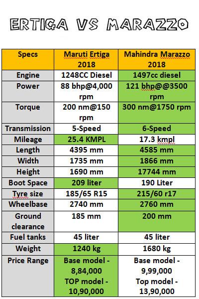 Maruti Ertiga vs Mahindra marazzo specs