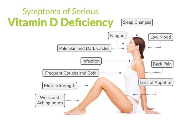 Vitamin D Deficiency Diseases