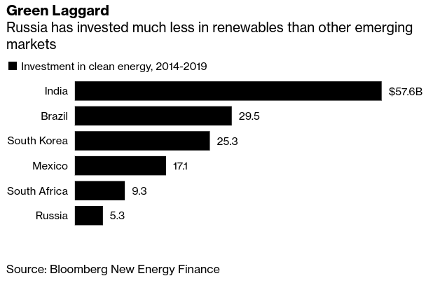 Peak Fossil Fuels Is Next Big Test for Russia's Battered Economy - Bloomberg