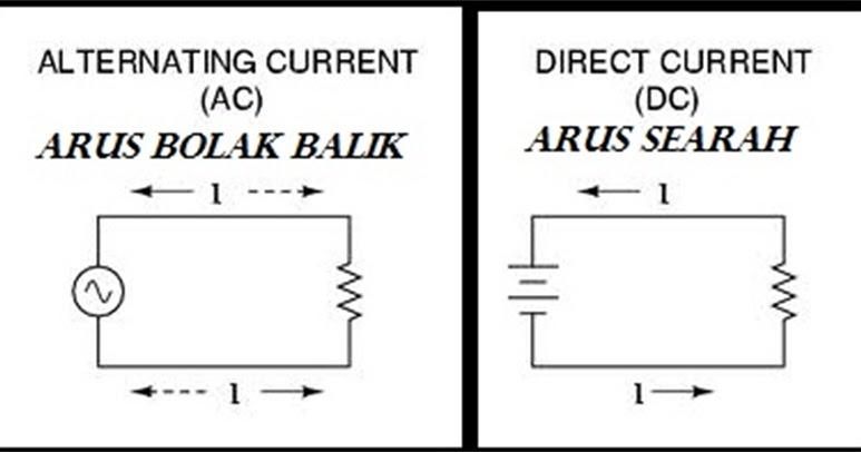 Arus Listrik Ac Dan Dc Pengertian Perbedaan Serta Contoh Pemanfaatannya Otosigna99