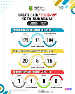 Data Covid-19 Kabupaten Sukabumi