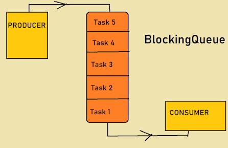 BlockingQueue in Java – ArrayBlockingQueue vs LinkedBlockingQueue Example