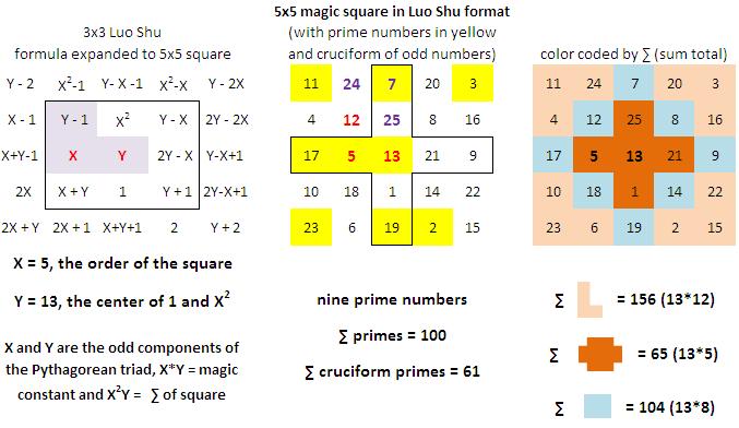 The Magic Square Blog: Magic Squares and Prime Numbers, Part