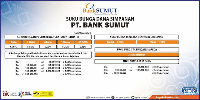 Suku Bunga Deposito Bank Sumut