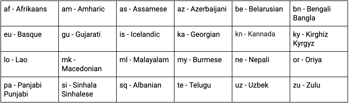 Table of languages supported