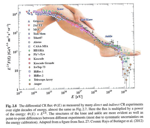 "Cosmic ray energy spectrum covers 8 orders of magnitude (Source: ""Particles and Astrophysics"", by Maurizio Spurio)"