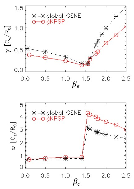 Global linear simulations of ITG and KBM with varying beta. The upper and lower panel show the growth rates and frequencies of ITG and KBM, respectively.