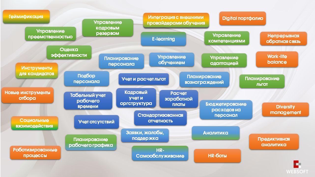 Как выбрать erp системы