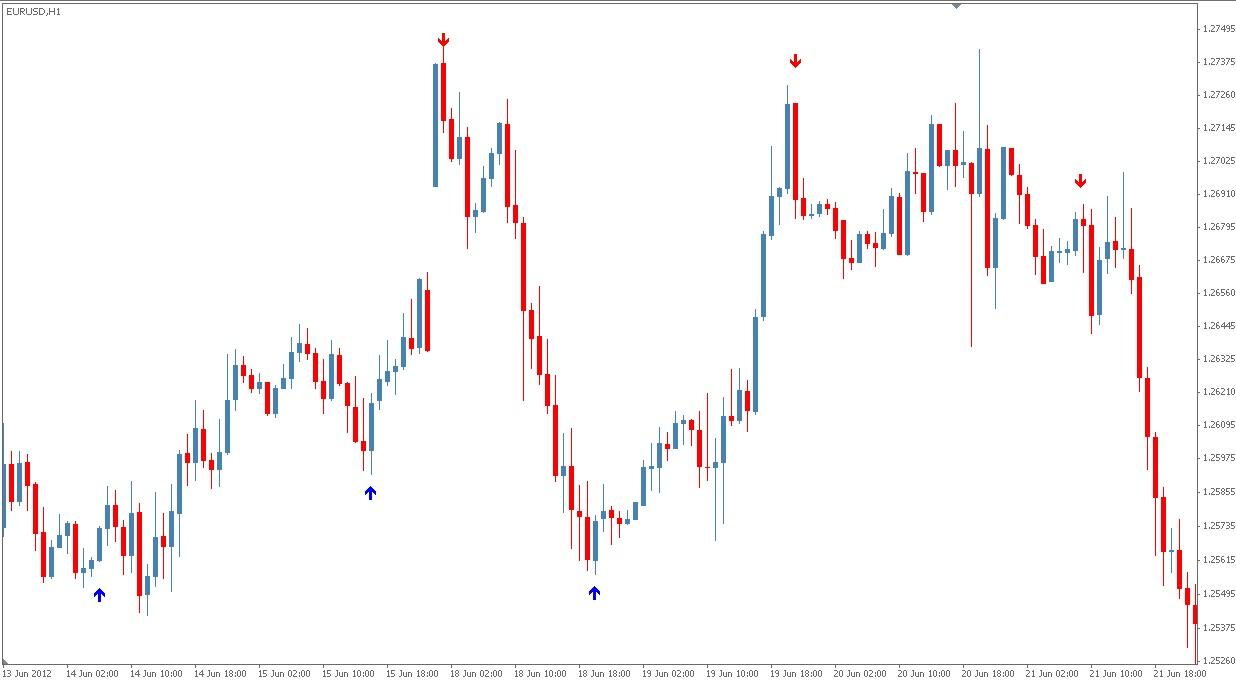 Range indicator forex