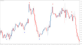 Forex best trend range indicator