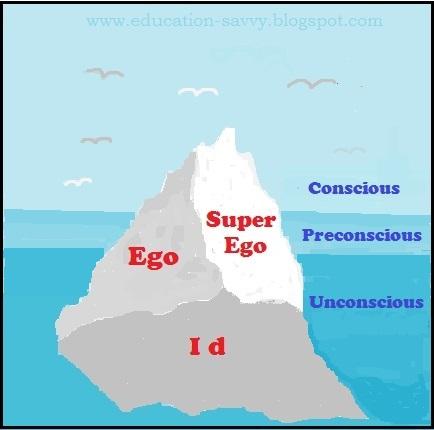 psychodynamic theory of personality made easy educationsavvy