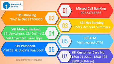 SBI Account statement by Missed call