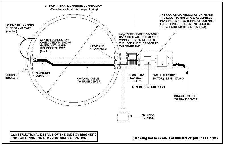 Magnetic Loop Calculator