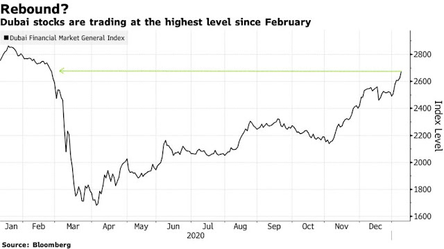 Mideast Stocks Climb, Track Global Peers and Oil Gain: Inside EM - Bloomberg