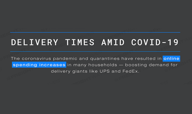 Delivery times amidst the pandemic