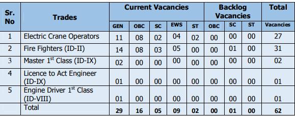 Mazagon Dock Recruitment 2021 vacancy Details