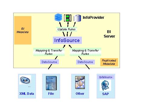 Sap bw infosource - Homework Example - August 2019